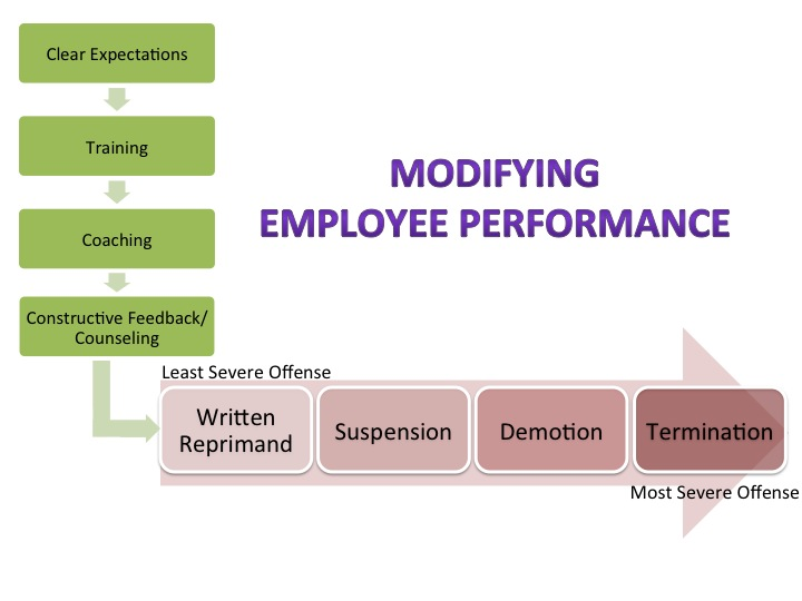 ModifyingEmployeePerformance_June2015